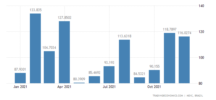 Brazil Exports of Mfc Prds - Refined Sugar Cane | 2019 | Data | Chart