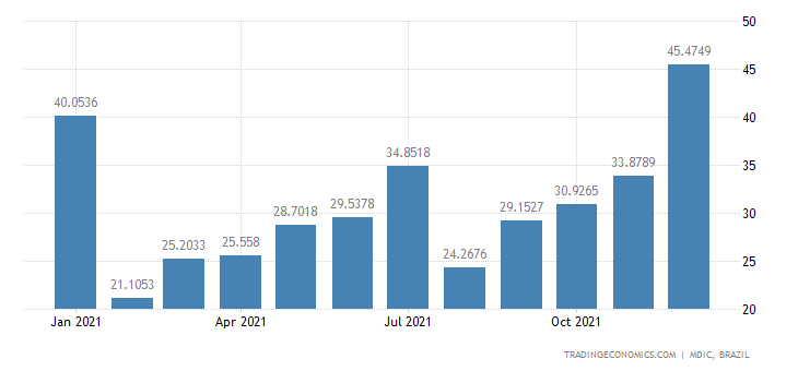 Brazil Exports of Mfc Prds - Transmission Apparat