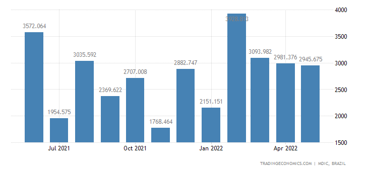 Brazil Exports of - Crude Oil