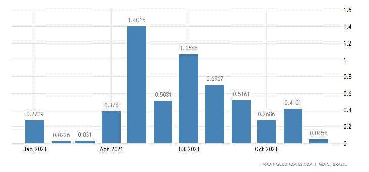 Brazil Exports of Primary Prds - Frozen Shrimps