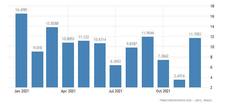 Brazil Exports of Primary Prds - Kaolin & Kaolini