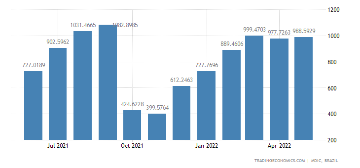 Brazil Exports (Fob): Meat Of Bovine Animals