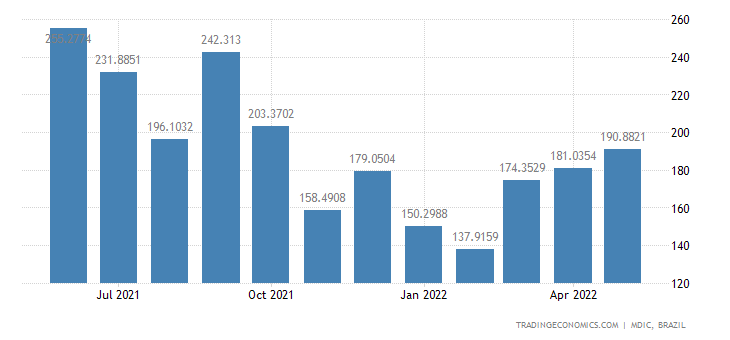 Brazil Exports of Primary Prds - Meat of Swine