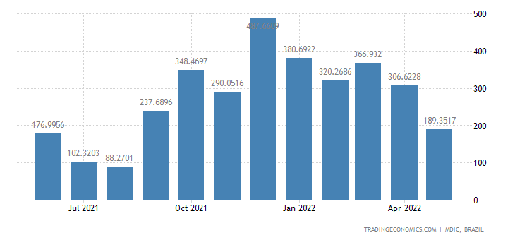 Brazil Exports of Not Carded Or Co