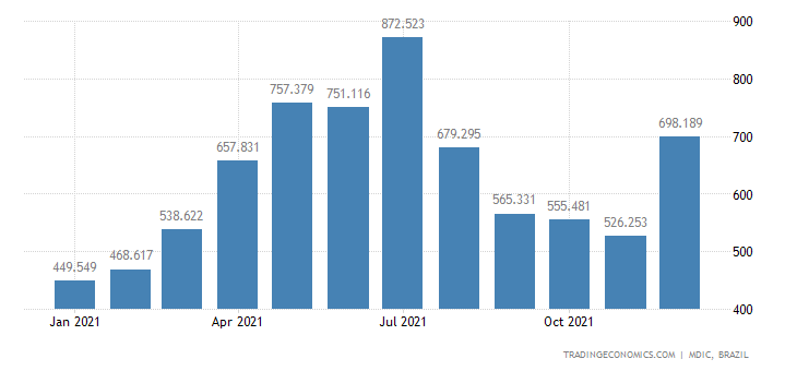 Brazil Exports of Primary Prds - Oil Cake & Soybe