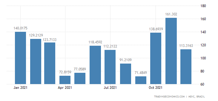 Brazil Exports of Unmanufactured &