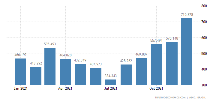 Brazil Exports of Unroasted Coffee