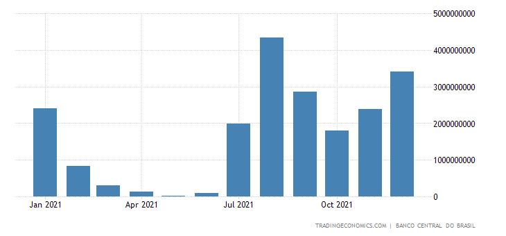 Brazil Exports of Corn Grains