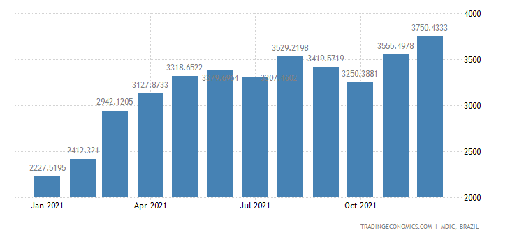Brazil Exports of Semi-manufactured Products