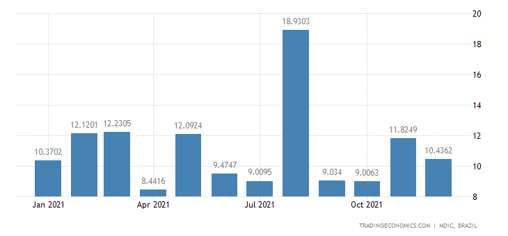 Brazil Exports of Semi Mfc Prds - Cocoa Butter, F