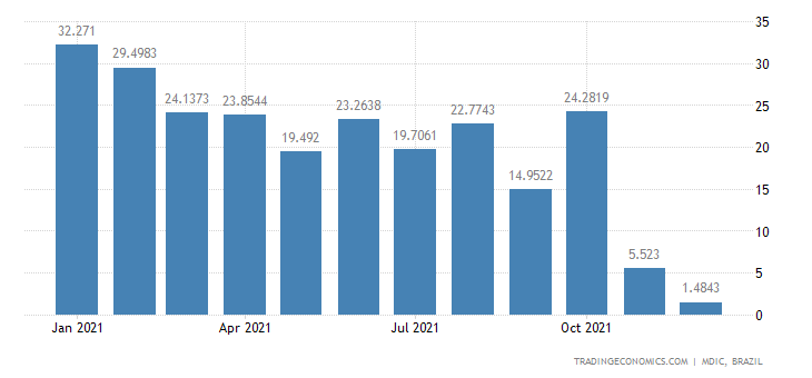Brazil Exports of Semi Mfc Prds - Copper Cathodes