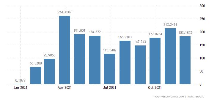 Brazil Exports of Crude Soybean O