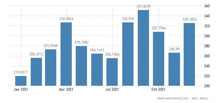 Brazil Exports of Semi Mfc Prds - Ferro Alloys