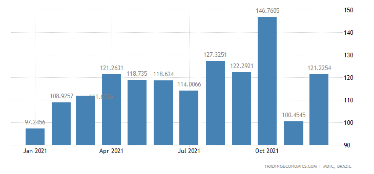 Brazil Exports of Semi Mfc Prds - Hides & Skins