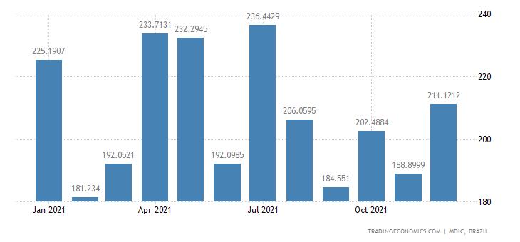 Brazil Exports of Nonmonetary Gold