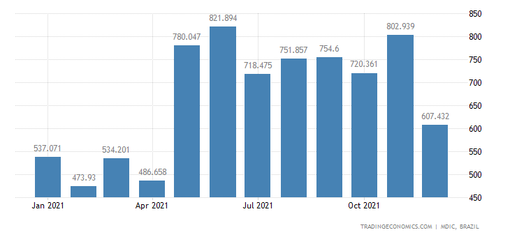 Brazil Exports of Raw Sugar Cane