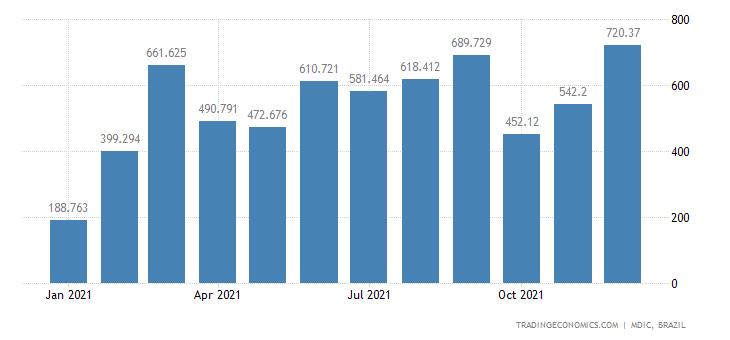Brazil Exports of Semi Mfc Prds - Semi Iron & Non