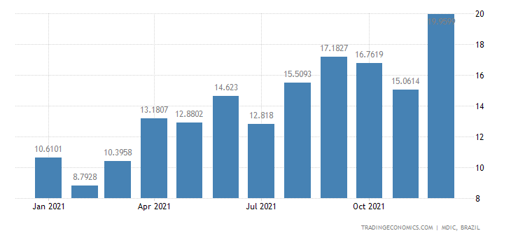 Brazil Exports of Semi Mfc Prds - Synthetic Rubbe
