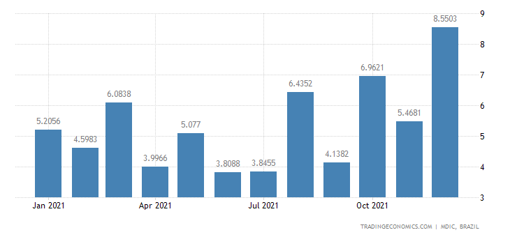 Brazil Exports of Semi Mfc Prds - Unsweetened Coc