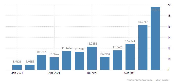 Brazil Exports of Semi Mfc Prds - Unwrought Zinc