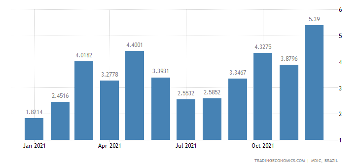 Brazil Exports of Semi Mfc Prds - Veneer & Plywoo