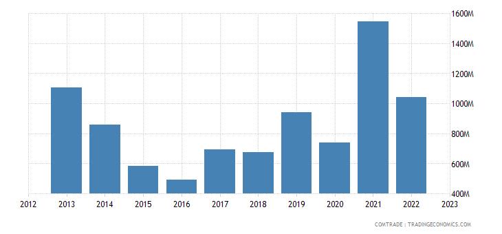 brazil exports oman
