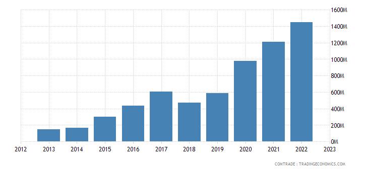 brazil exports pakistan