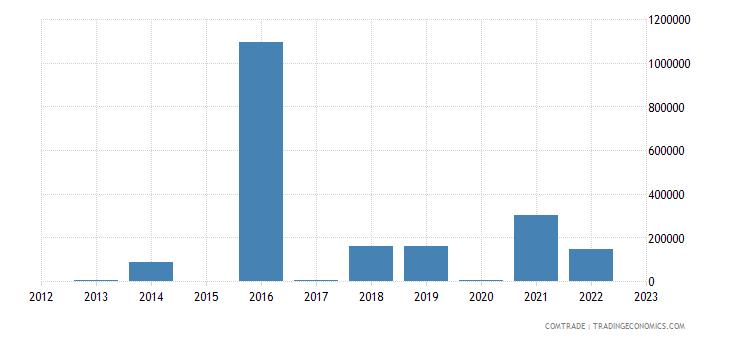 brazil exports palau