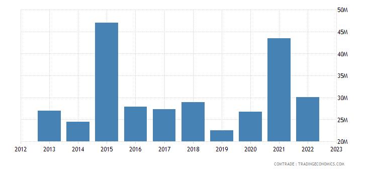 brazil exports palestine
