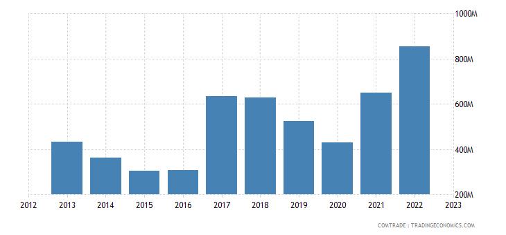 brazil exports panama