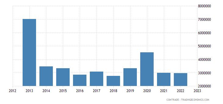 brazil exports papua new guinea
