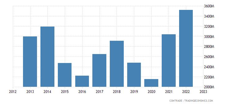 brazil exports paraguay