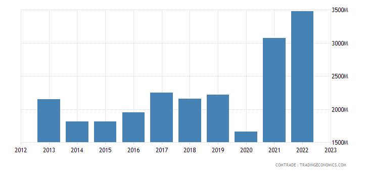 brazil exports peru