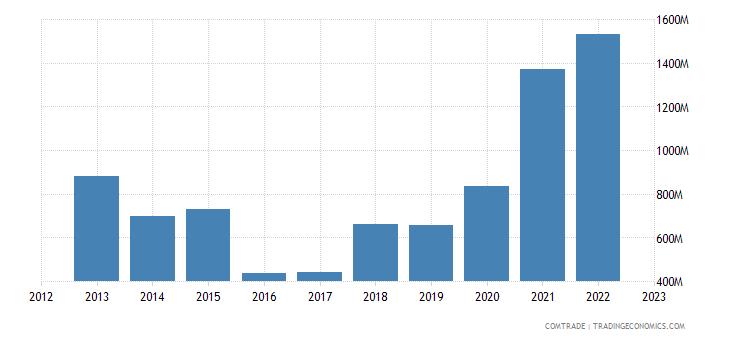 brazil exports philippines