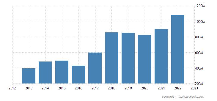 brazil exports poland
