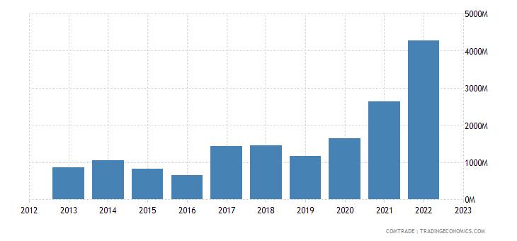 brazil exports portugal