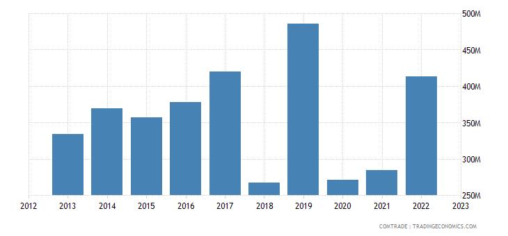 brazil exports qatar