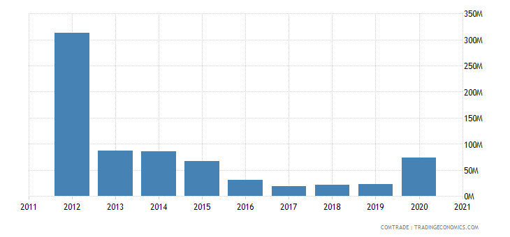 brazil exports republic congo