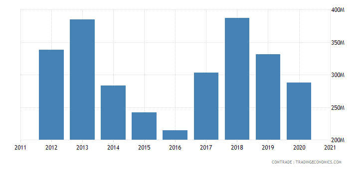 brazil exports romania