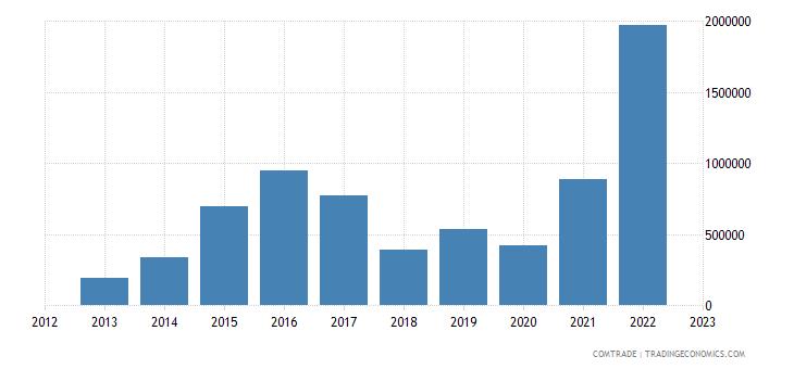 brazil exports rwanda