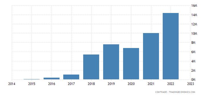 brazil exports saint maarten
