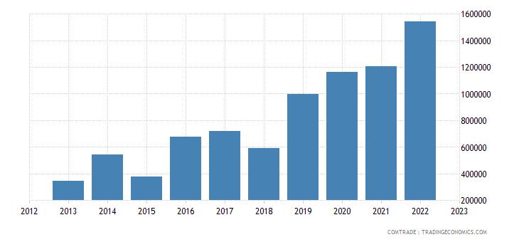 brazil exports samoa