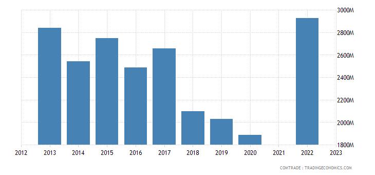 brazil exports saudi arabia