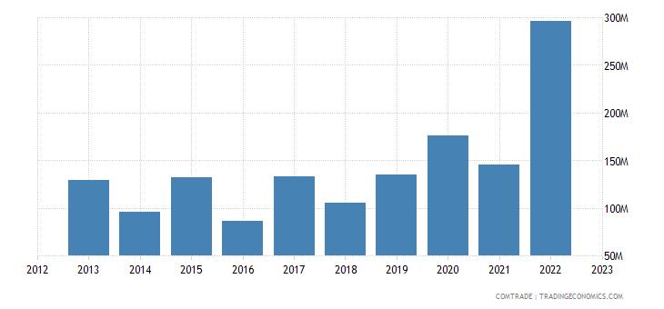 brazil exports senegal