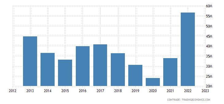 brazil exports serbia