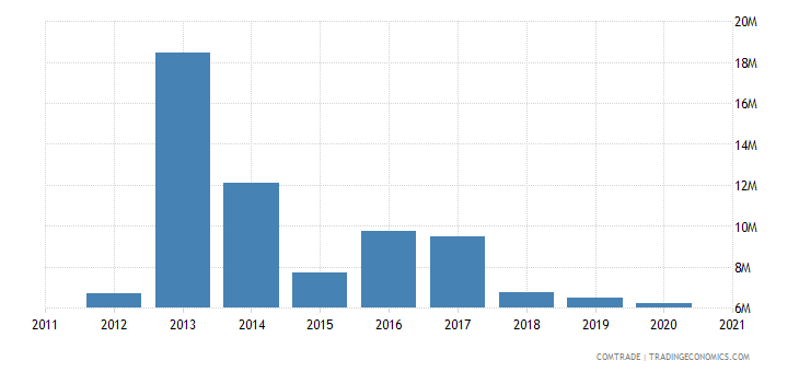 brazil exports seychelles
