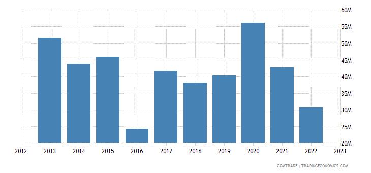 brazil exports sierra leone
