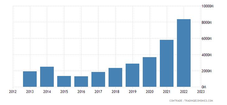 brazil exports singapore