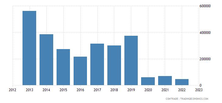brazil exports slovakia plastics