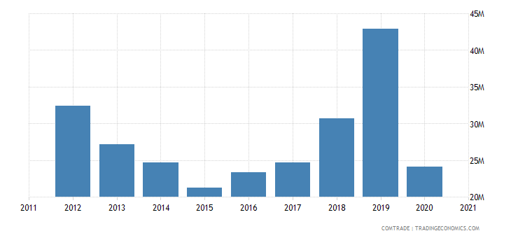 brazil exports slovakia